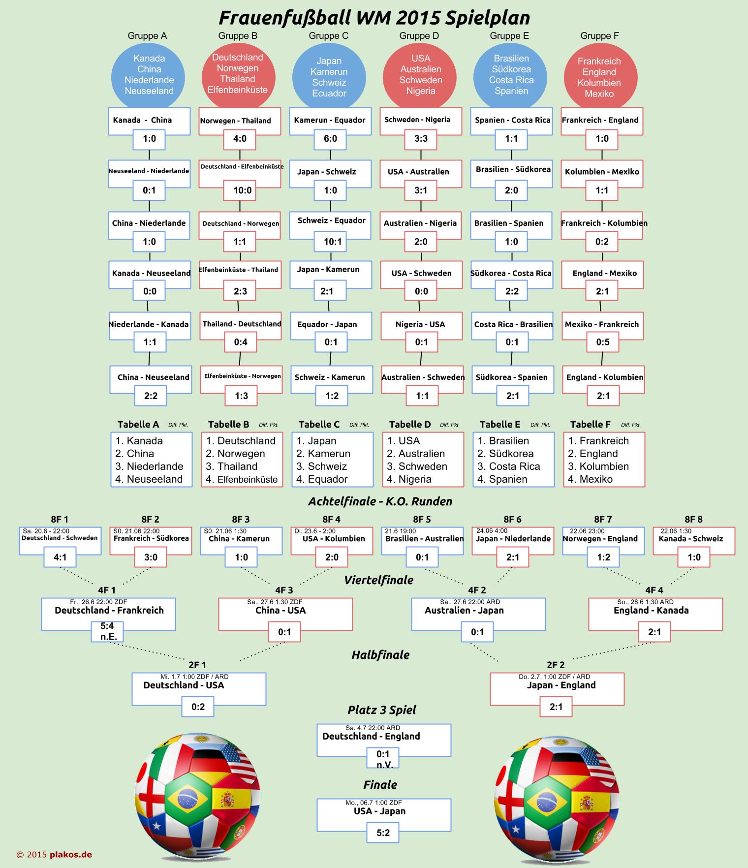 Frauenfußball Wm Tabelle