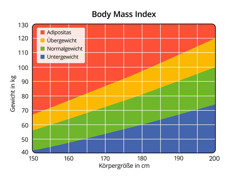 BMI Rechner Tabelle