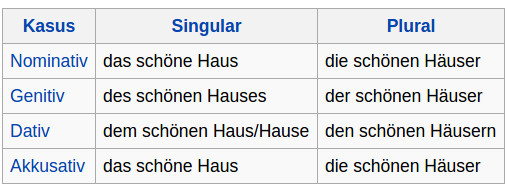 Deklination in der deutschen Grammatik - Aufgaben
