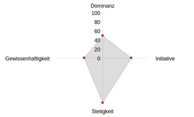 persönlichkeitstest online singlebörse test