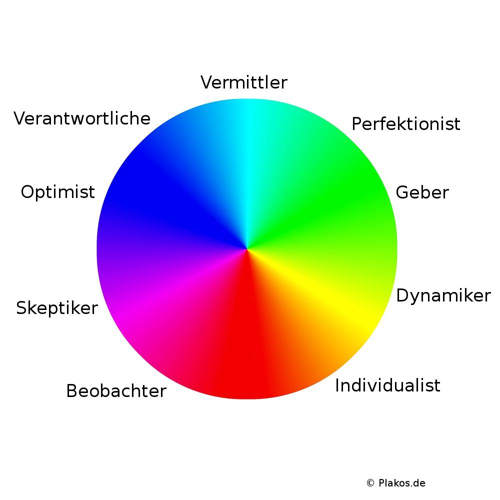 Enneagramm Test ᐅ ein online Persönlichkeitstest