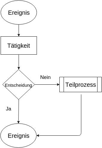 Flussdiagramme mit einfachen Beispielen üben - sehr beliebt