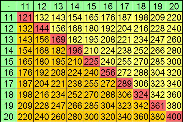Einmaleins Tabelle Zahlen 1 Und 10 Pictures to pin on Pinterest