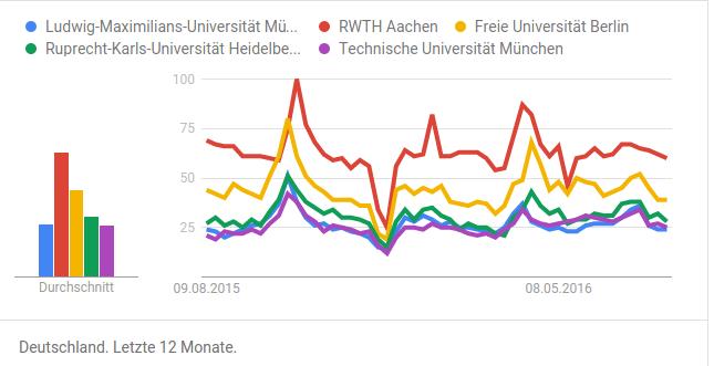 Hochschulranking Trends