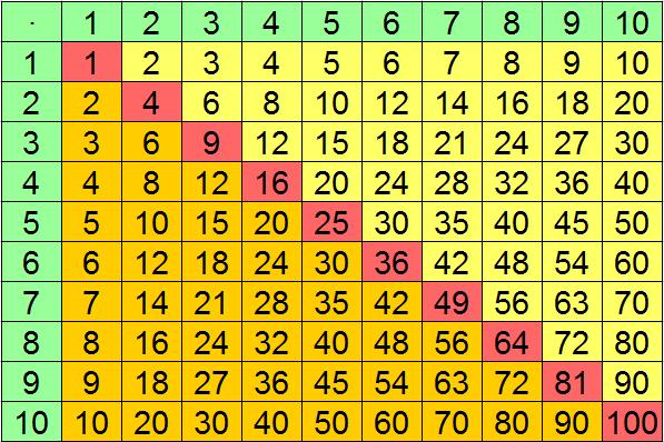 einmaleins 1x1 252ben ein kleiner test