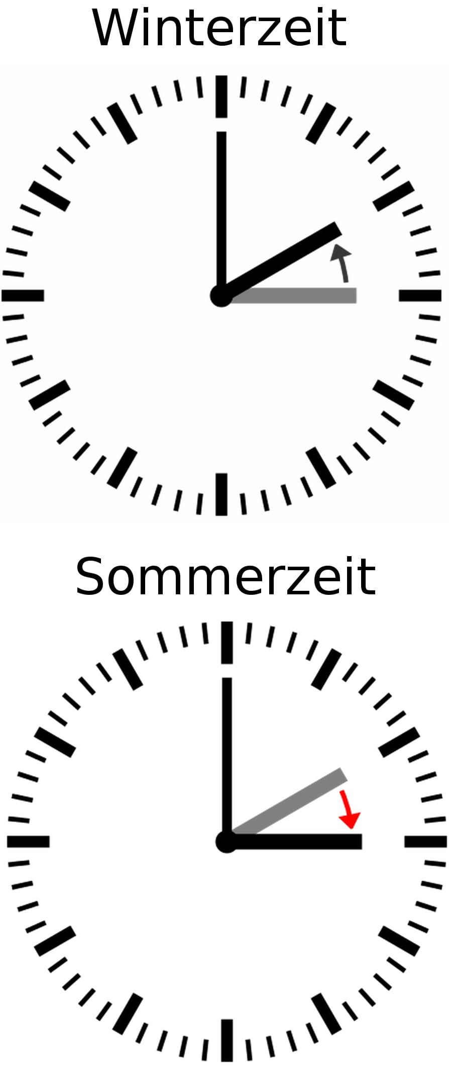 Zeitumstellung deutschland