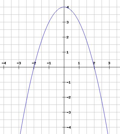 Welche der Funktionen entspricht dem Graphen im Koordinatensystem?