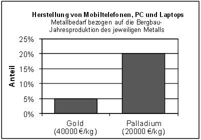 Im Jahr 2010 wurden weltweit für die Herstellung von ungefähr zwei Milliarden Mobiltelefonen, PC und Laptops 40 Tonnen Palladium verwendet. Geben Sie an, wie viele Tonnen Palladium im Jahr 2010 durch Bergbau gewonnen wurden.