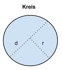 Welche Fläche hat ein Kreis bei einem Durchmesser von 7 cm?
