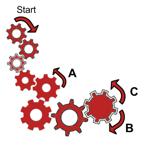 Zahnrad-Aufgaben im Einstellungstest - technisches Verständnis