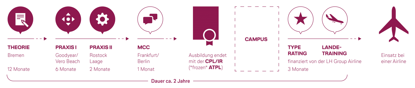 Eurowings Test
